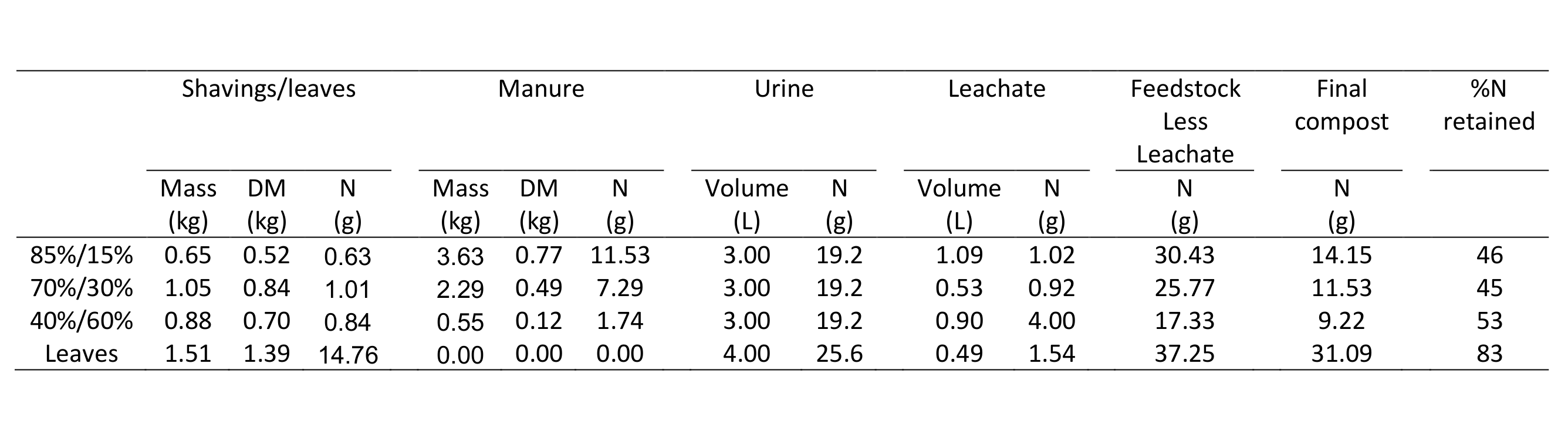 Table 1. Retention of nitrogen during composting by four different compost recipes