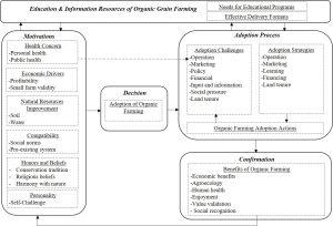 A framework of organic grain farming adoption