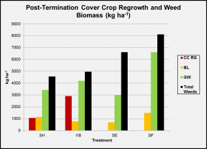 post-term-cc-regrowth-and-weed-biomass-obj-1
