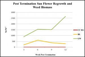 post-term-sun-flower-regrowth-and-weed-biomass-obj-1