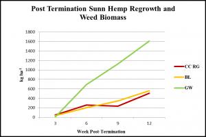 post-term-sunn-hemp-regrowth-and-weed-biomass-obj-1