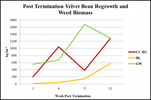 post-term-velvet-bean-regrowth-and-weed-biomass-obj-1