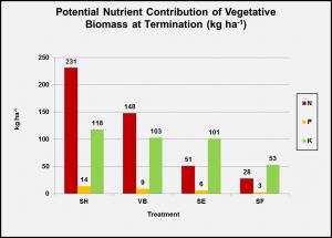 potential-nutrient-contribution-of-cc-biomass-obj-1