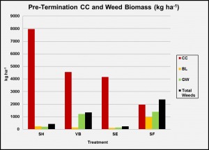 pre-termination-cover-crop-and-weed-biomass-obj-1