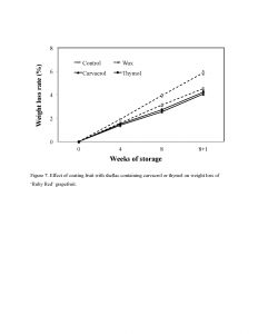 Figure 7. Effect of coating fruit with shellac containing carvacrol or thymol on weight loss of 'Ruby Red' grapefruit.