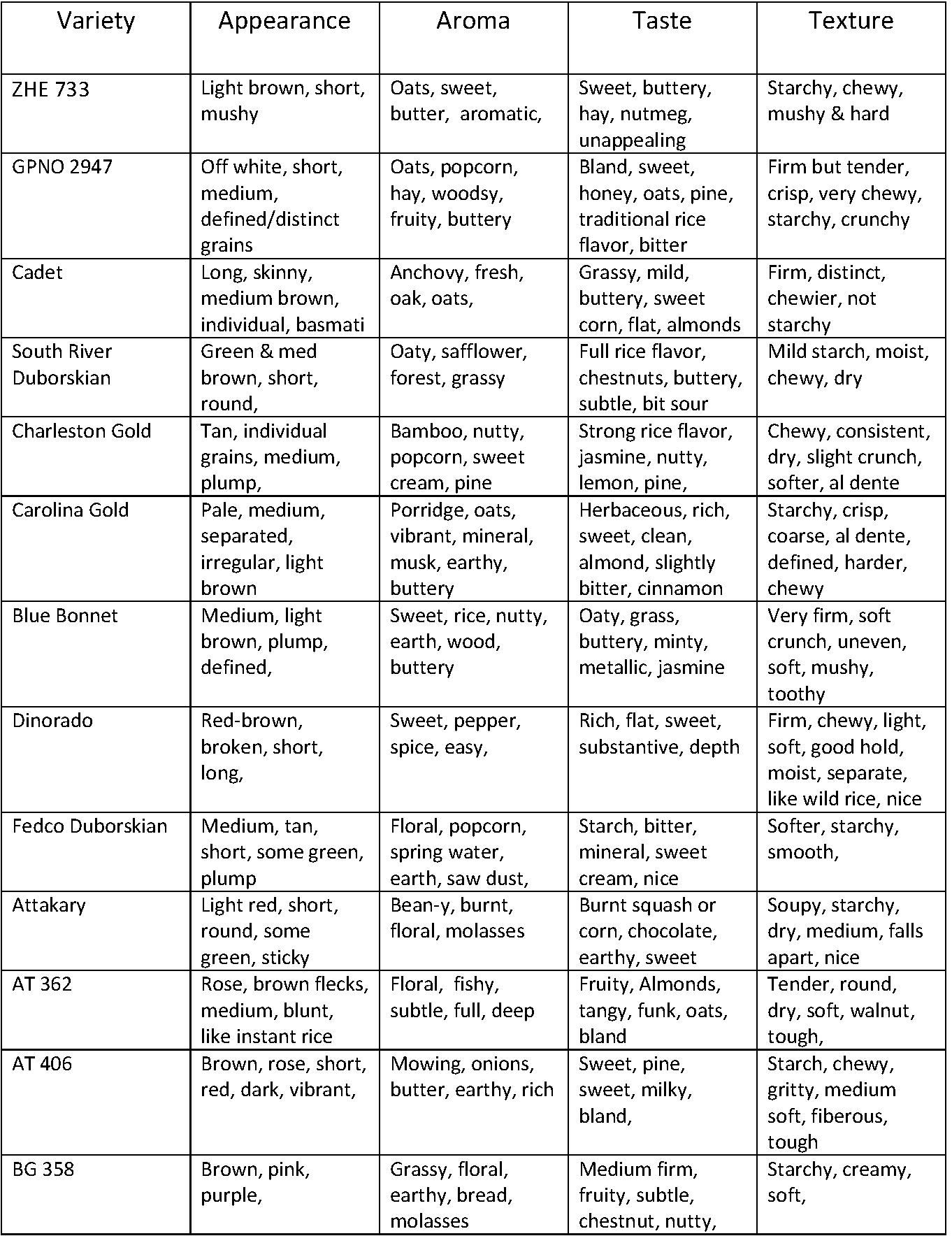 Rice Variety taste results-1