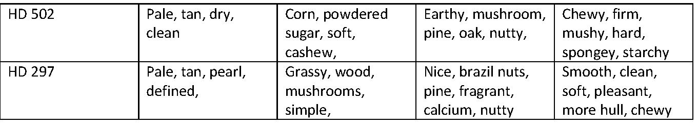 Rice Variety taste results - 2
