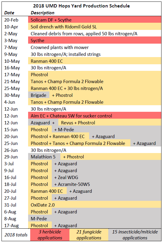 Example hops yard production schedule
