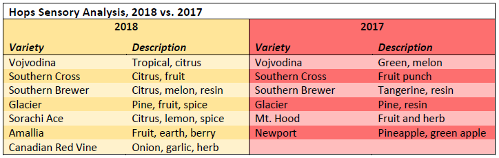 Sensory analysis data for 2017 and 2018 hops variety trials.