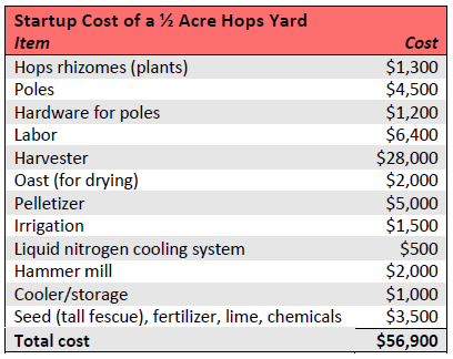 Crop budget for the establishment of a ½-acre hops yard.