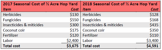 Crop budget for the maintenance of the University of Maryland ½-acre hops yard for 2017 and 2018 growing seasons.
