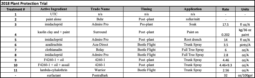 2018 Plant Protection Treatments