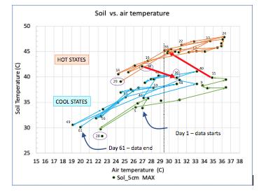 Air temp vs. soil temp