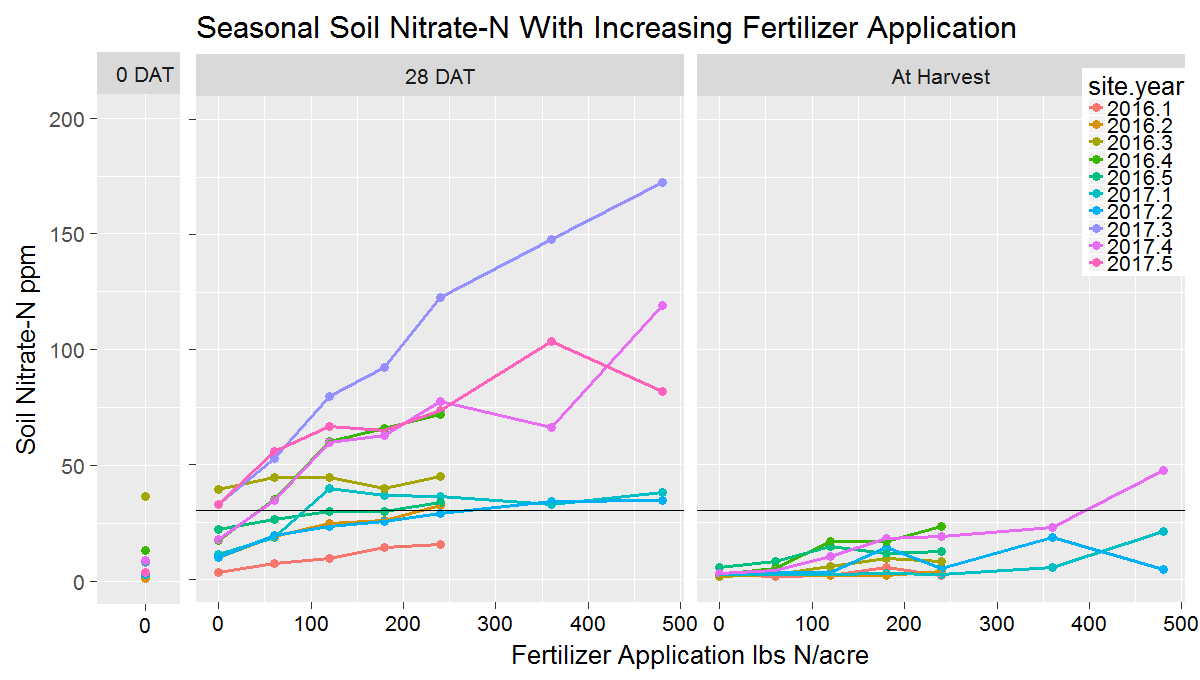 Seasonal soil nitrate-N with increasing fertilizer application.