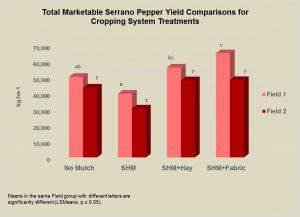 serrano-yield-graph-obj-3-2016