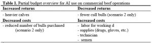 Table 1. Partial budget overview for AI use on commercial beef operations.
