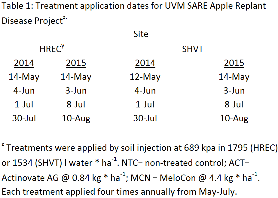 Table 1: Treatment application dates for UVM SARE Apple Replant Disease Project.
