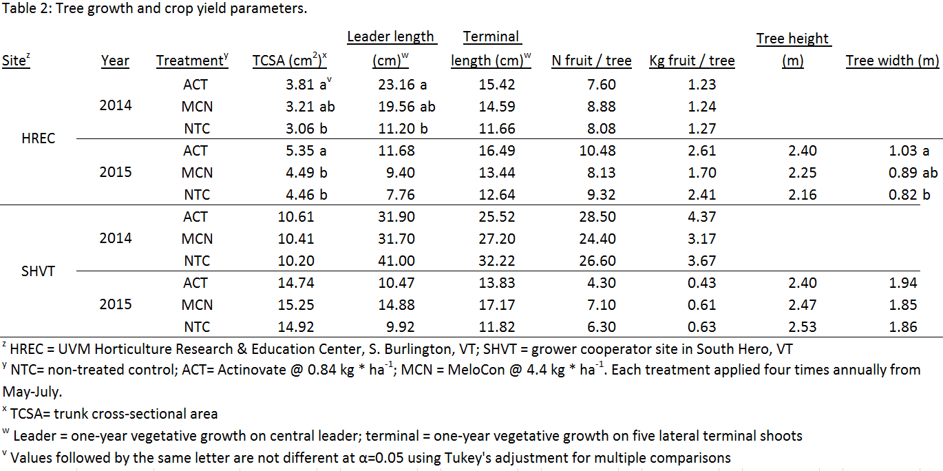 Table 2: Tree growth and crop yield parameters.