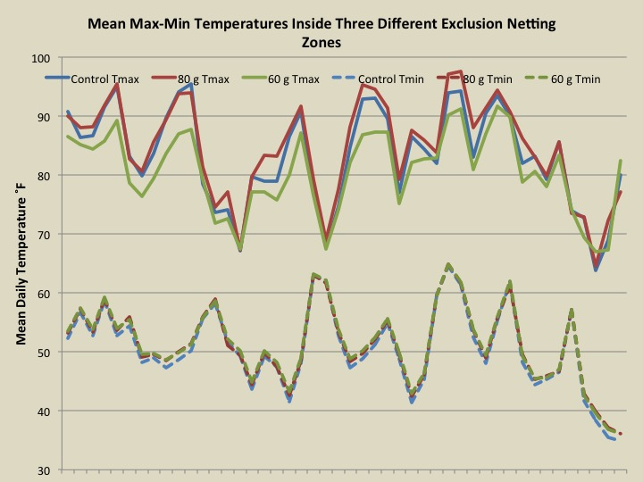 2014 temperature graphs