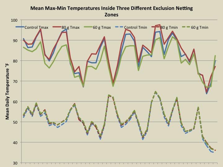 2014 temperature graphs