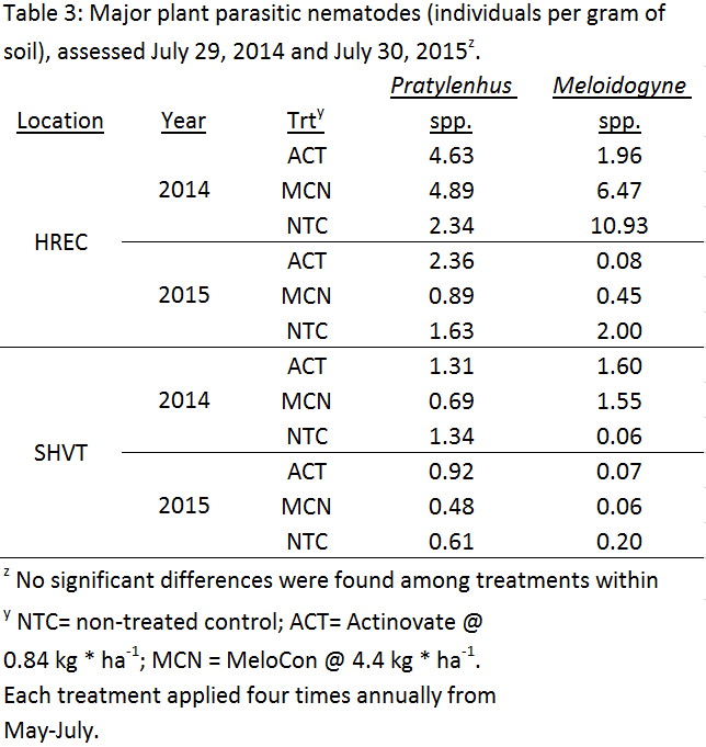 Table 3: Major plant parasitic nematodes (individuals per gram of soil), assessed July 29, 2014 and July 30, 2015.