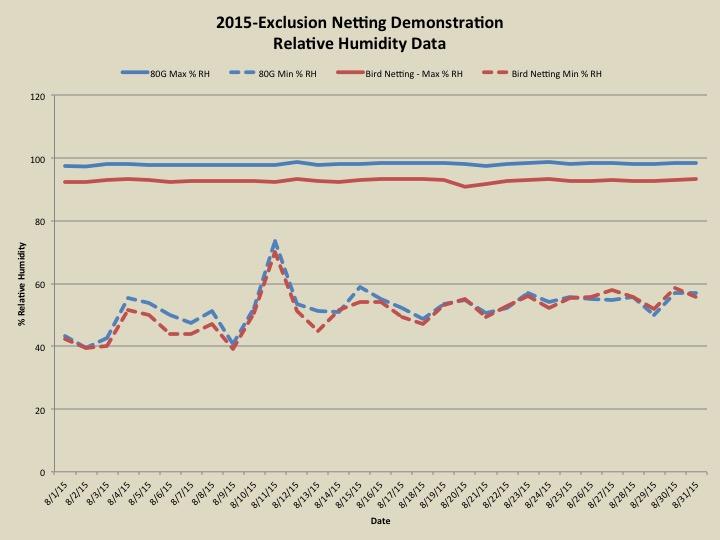 2015 Relative Humidity graph