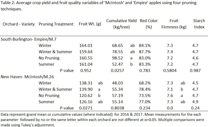 Crop yield and fruit qulaity among four pruning treatments.