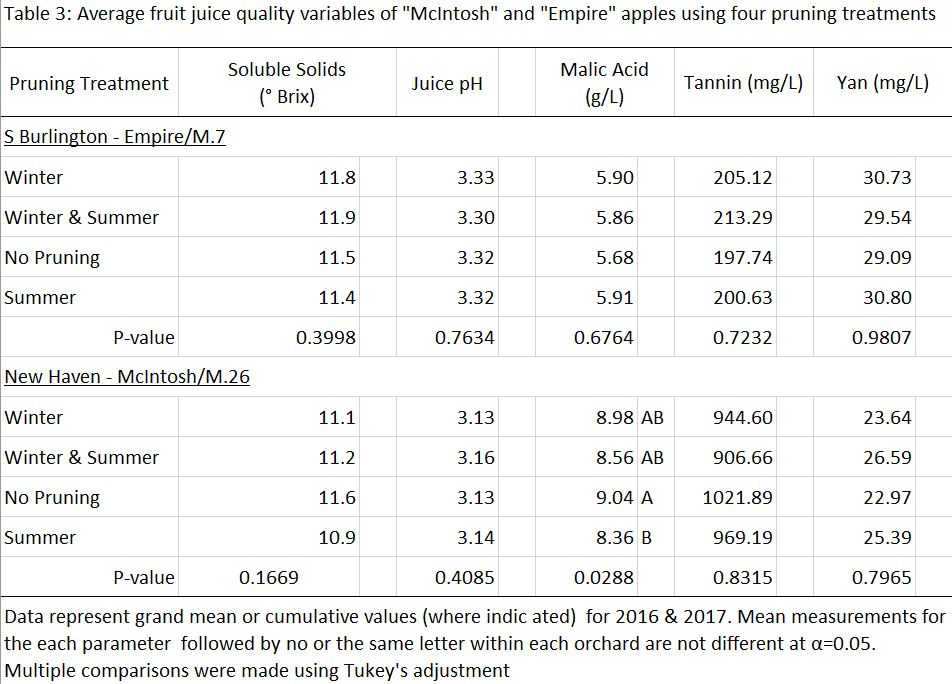 Juice Quality Parameters