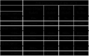 total-weed-biomass-at-3-and-6-weeks-florida-and-usvi-obj-3-2015