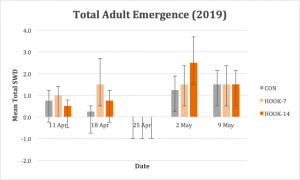 Figure 1. Adult SWD emergence from blueberry samples was not significantly different among treatments.