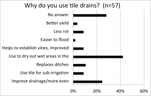 Why drains