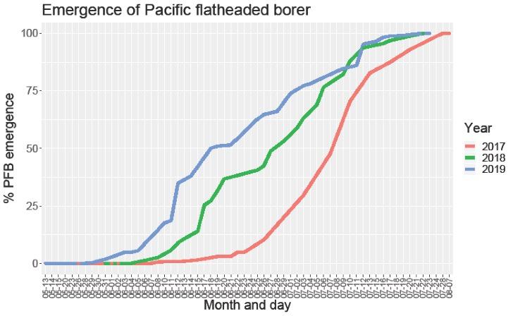 PFB Emergence Data