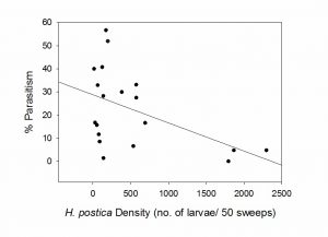 Figure 3. Relationship between alfalfa weevil density and parasitism by Bathyplectes curculionis.