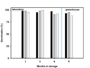 graph showing germination after storage