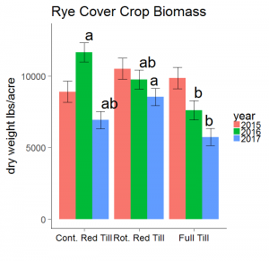 Aroostook rye cover crop biomass with continuous reduced tillage, rotational reduced tillage, and full tillage. Rotational reduced tillage treatments are tilled in the fall prior to cover crop planting