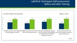 safeTALK evaluation data