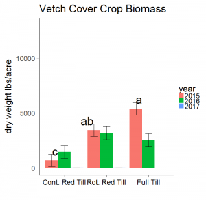 Common vetch cover crop biomass with continuous reduced tillage, rotational reduced tillage, and full tillage. Rotational reduced tillage treatments are tilled in the fall prior to cover crop planting (Figure 1.)